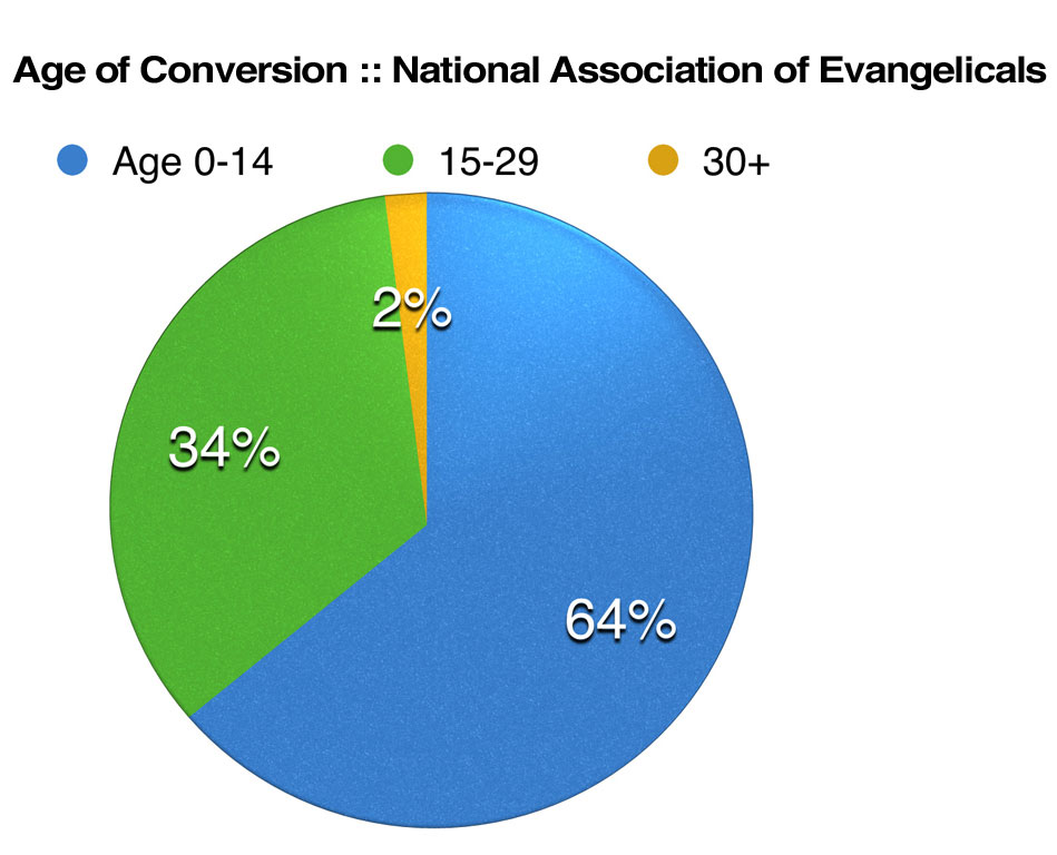 Age of Conversion chart